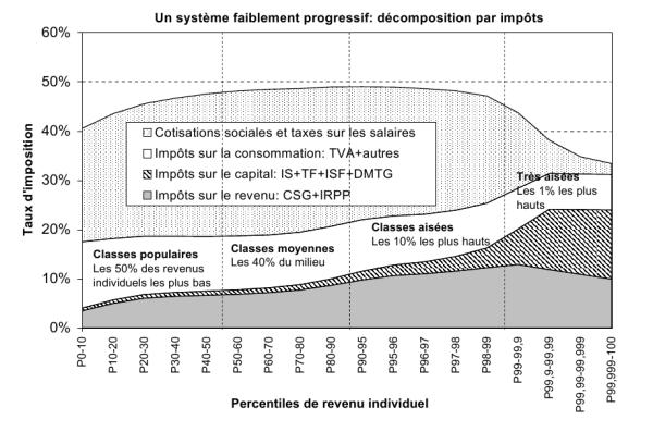 Imposition de la population française