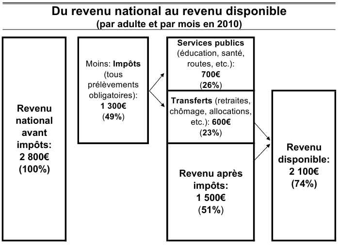 Du revenu national au revenu disponible